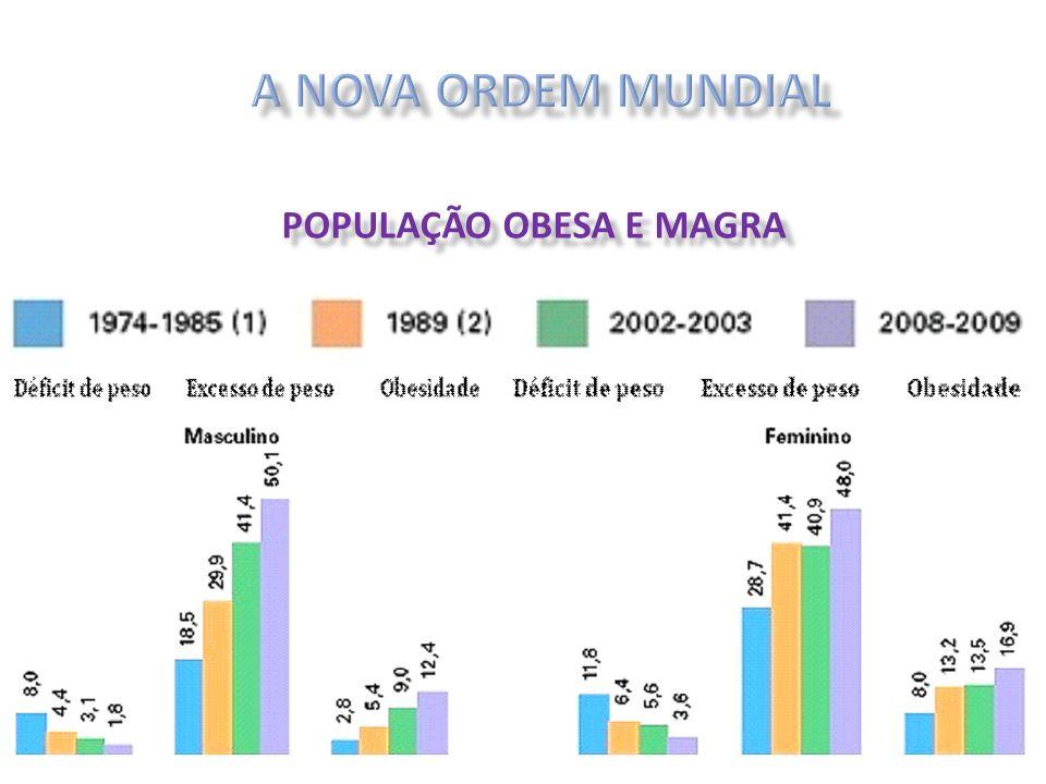 POPULAÇÃO OBESA E MAGRA