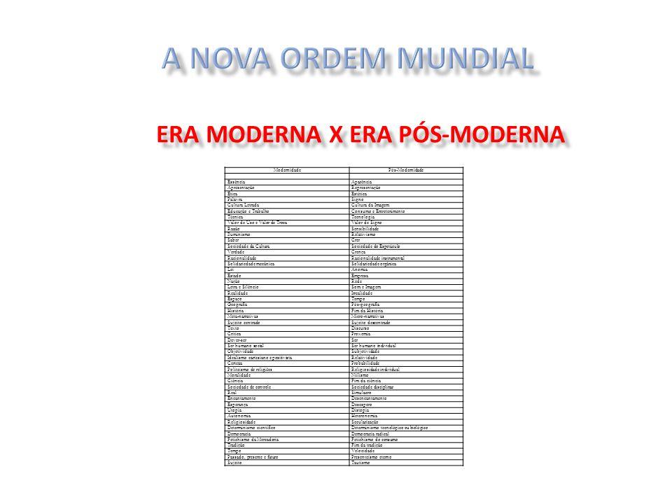 ModernidadePós-Modernidade EssênciaAparência ApresentaçãoRepresentação ÉticaEstética PalavraSigno Cultura LetradaCultura da Imagem Educação e Trabalho