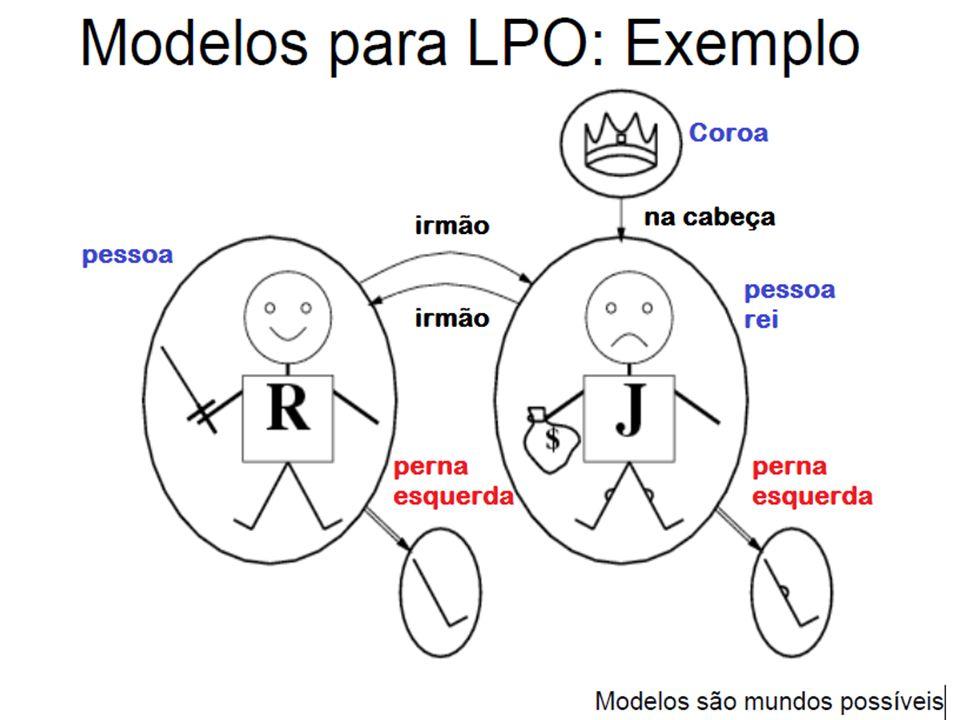 Explicação: Modelo (LPO) Constantes: RicardoCoracaoLeao, ReiJoao, PernaEsqDeRicardoCoracaoLeao, PernaEsqDeReiJoao, Coroa; Predicados: Aridade=2; Irmãos: (RicardoCoracaoLeao, ReiJoao), (ReiJoao, RicardoCoracaoLeao); NaCabeca: (Coroa, ReiJoao); Aridade=1 (propriedades); Pessoa: (RicardoCoracaoLeao), (ReiJoao); Rei: (ReiJoao); ECoroa: (Coroa); Na matemática a aridade de uma função ou operação é o número de argumentos ou operandos tomados.