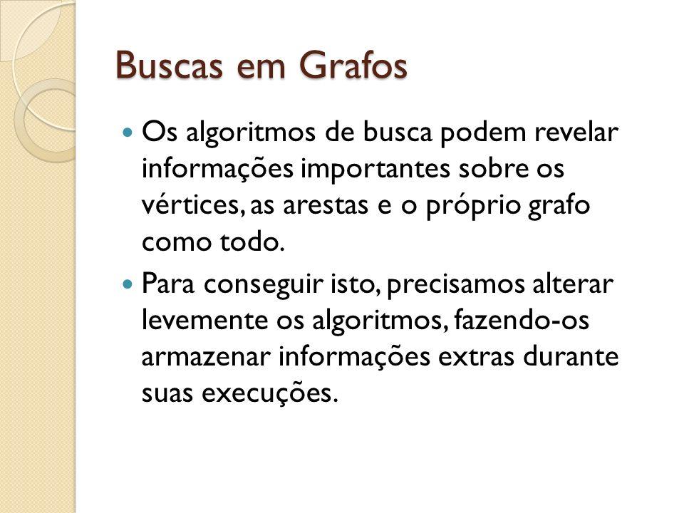 Buscas em Grafos Os algoritmos de busca podem revelar informações importantes sobre os vértices, as arestas e o próprio grafo como todo. Para consegui
