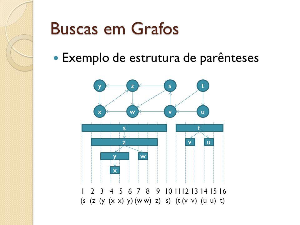 Buscas em Grafos Exemplo de estrutura de parênteses y x z w s v t u ts vuz yw x 2 (z 1 (s 3 (y 4 (x 5 x) 6 y) 7 (w 8 w) 9 z) 10 s) 11 (t 12 (v 13 v) 1