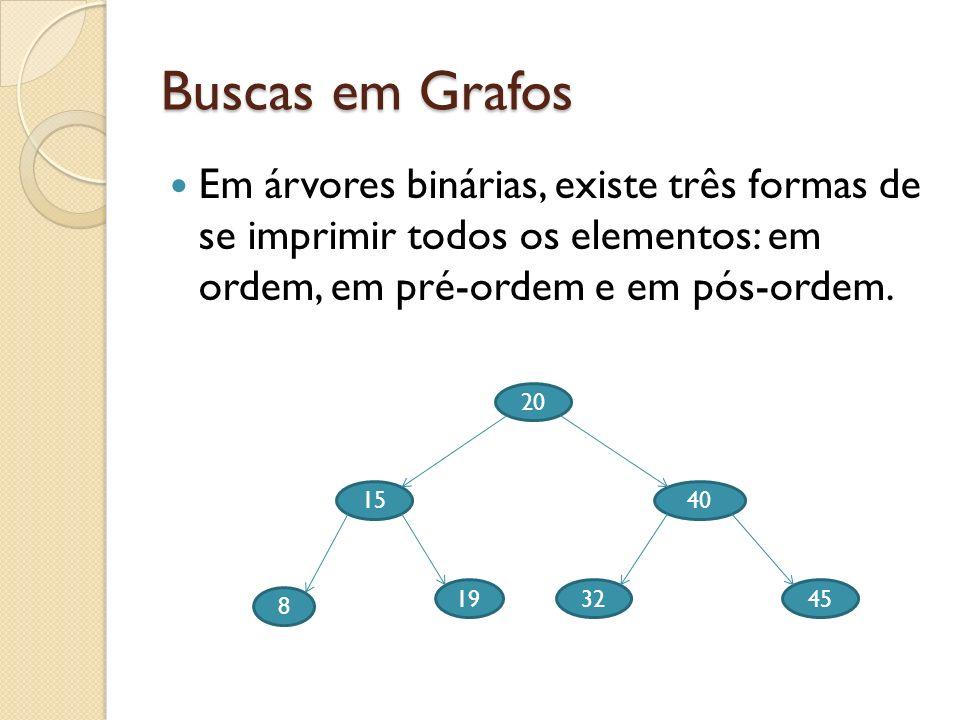 Buscas em Grafos Em árvores binárias, existe três formas de se imprimir todos os elementos: em ordem, em pré-ordem e em pós-ordem. 4015 20 8 193245