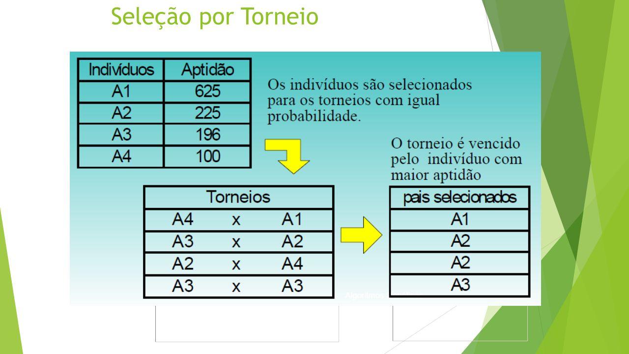 Seleção por Torneio Os indivíduos são selecionados para os torneios com igual probabilidade. O torneio é vencido pelo indivíduo com maior aptidão