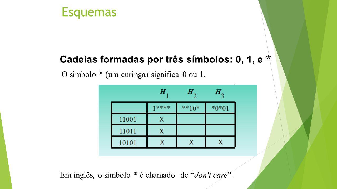 Esquemas Cadeias formadas por três símbolos: 0, 1, e * O simbolo * (um curinga) significa 0 ou 1. Em inglês, o simbolo * é chamado de don't care.