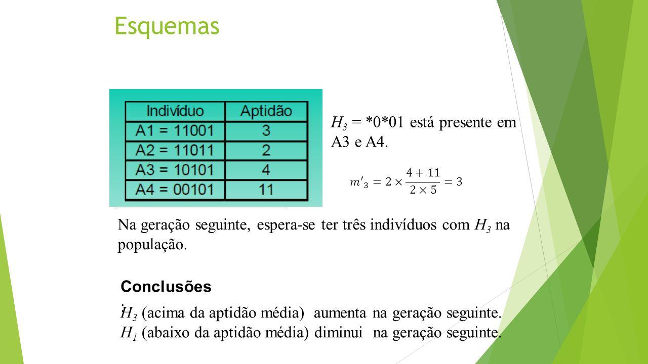 Esquemas H 3 = *0*01 está presente em A3 e A4. H 3 (acima da aptidão média) aumenta na geração seguinte. H 1 (abaixo da aptidão média) diminui na gera