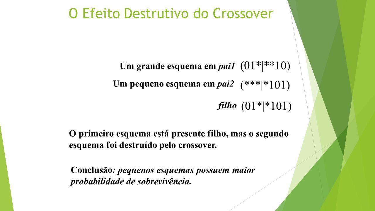 O Efeito Destrutivo do Crossover Um grande esquema em pai1 (01*|**10) Um pequeno esquema em pai2 (***|*101) filho (01*|*101) O primeiro esquema está p
