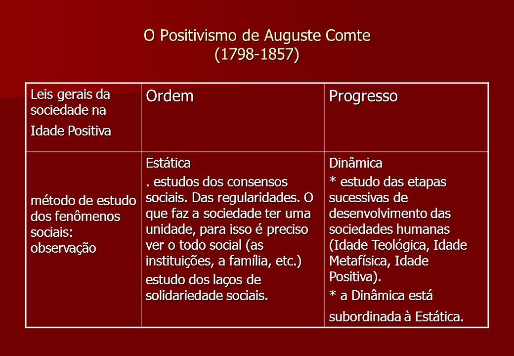 O Positivismo de Auguste Comte (1798-1857) Leis gerais da sociedade na Idade Positiva OrdemProgresso método de estudo dos fenômenos sociais: observaçã