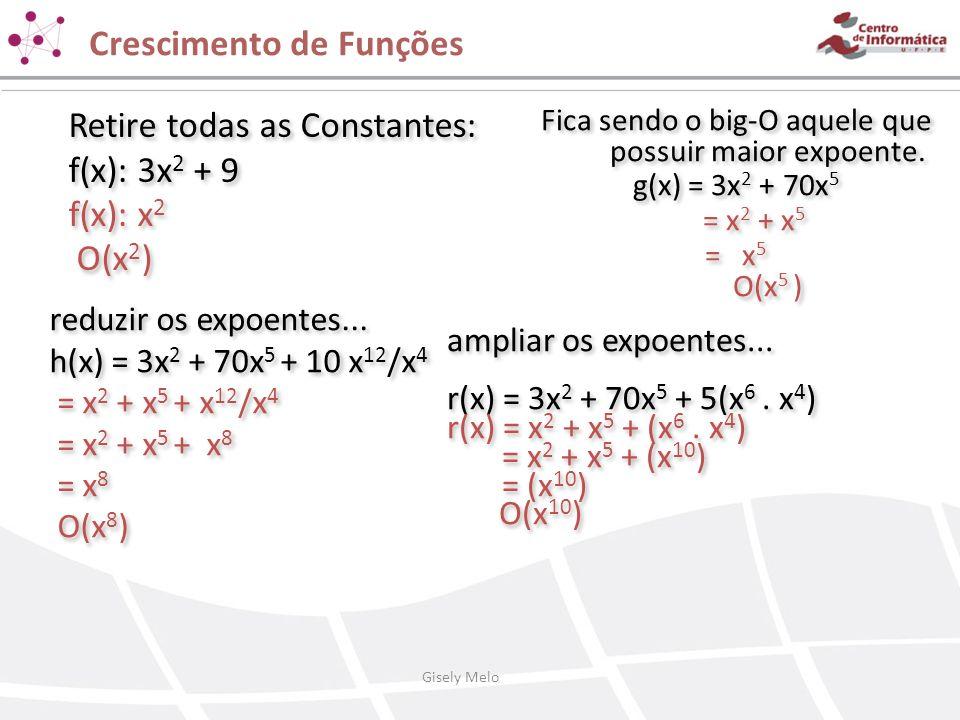 Crescimento de Funções 12 n 4 + 55 n 3 78 n 2 + 10 n log n log n + 240 O(n 4 ) O(n 5 ) O(n 3 ) O(n 2 ) O(n 5 ) O(n) O(log n) O(n) Gisely Melo