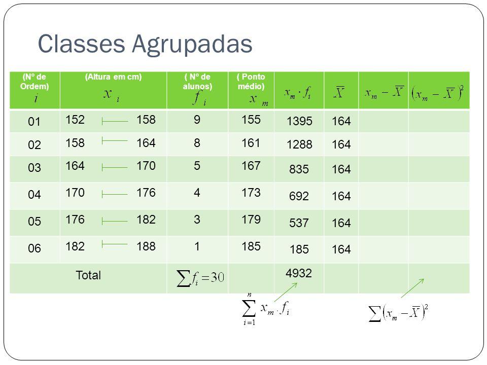 Classes Agrupadas (Nº de Ordem) (Altura em cm)( Nº de alunos) 01 152 1589 02 158 1648 03 164 1705 04 170 1764 05 176 1823 06 182 1881 Total ( Ponto mé