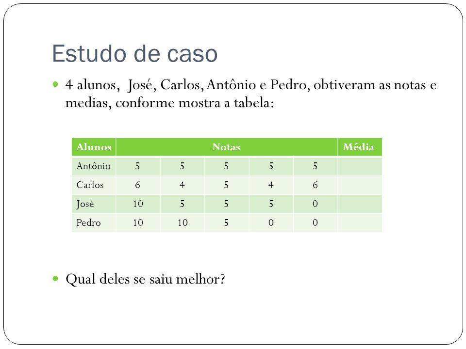 Estudo de caso 4 alunos, José, Carlos, Antônio e Pedro, obtiveram as notas e medias, conforme mostra a tabela: Qual deles se saiu melhor? AlunosNotasM
