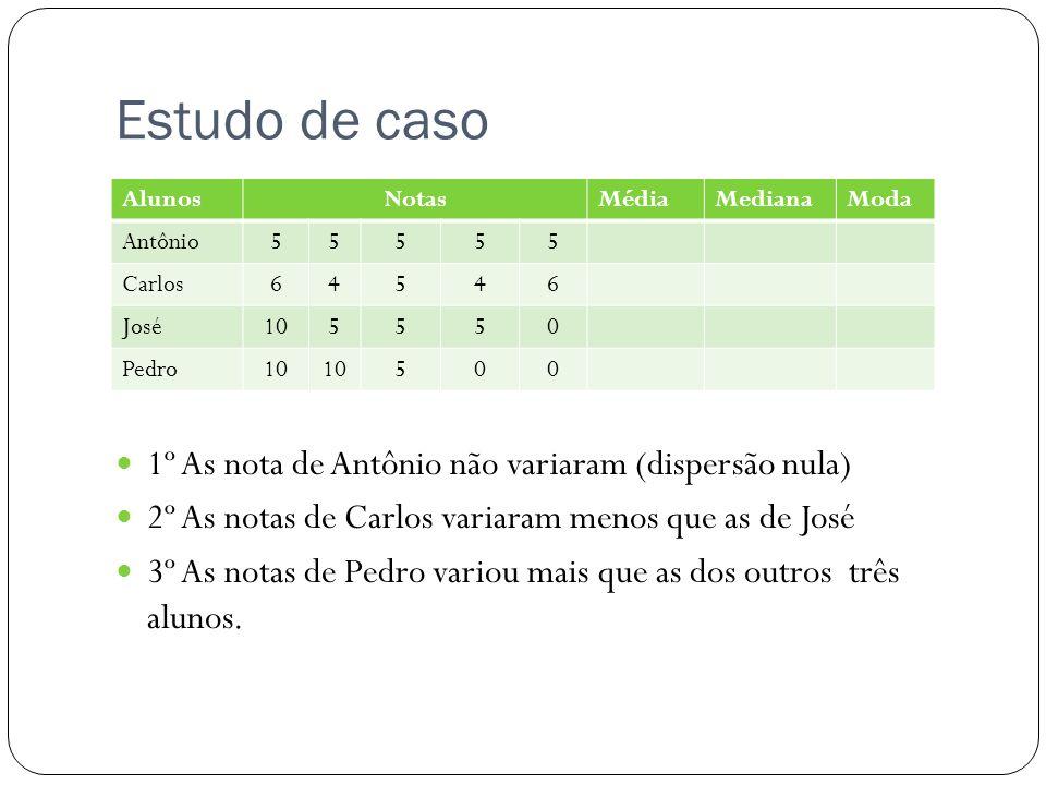 Estudo de caso 1º As nota de Antônio não variaram (dispersão nula) 2º As notas de Carlos variaram menos que as de José 3º As notas de Pedro variou mai