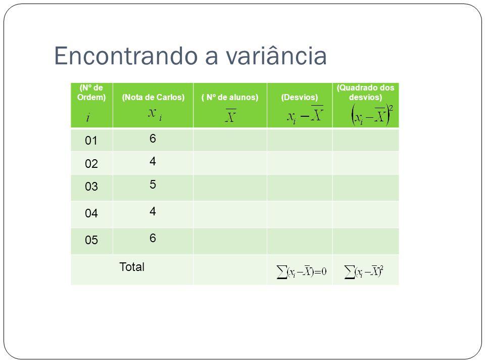 Encontrando a variância (Nº de Ordem)(Nota de Carlos)( Nº de alunos)(Desvios) (Quadrado dos desvios) 01 6 02 4 03 5 04 4 05 6 Total