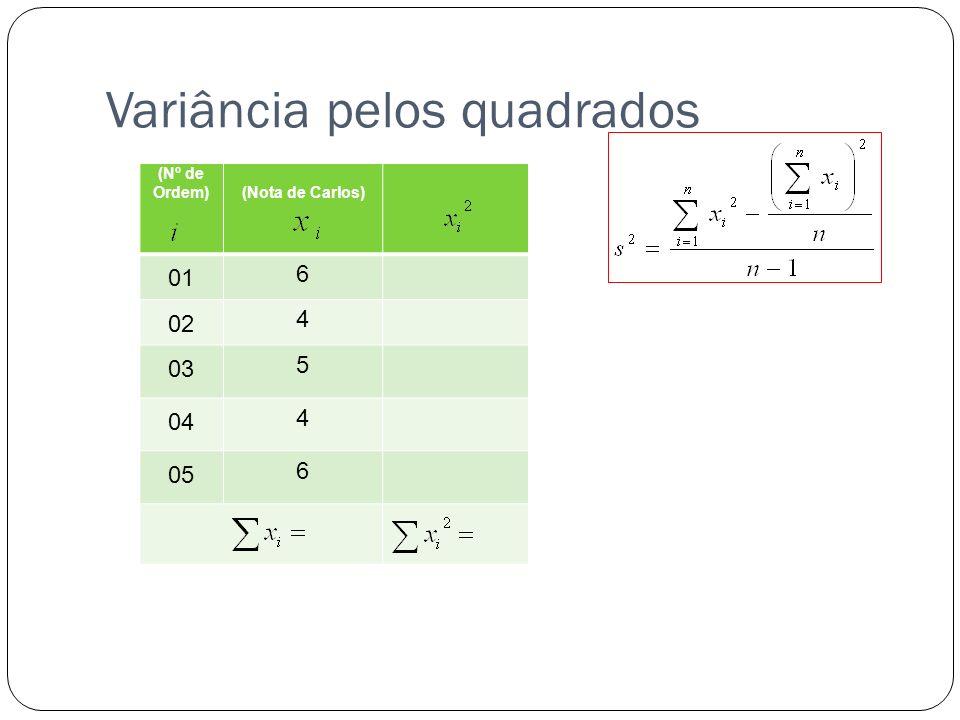 Variância pelos quadrados (Nº de Ordem)(Nota de Carlos) 01 6 02 4 03 5 04 4 05 6