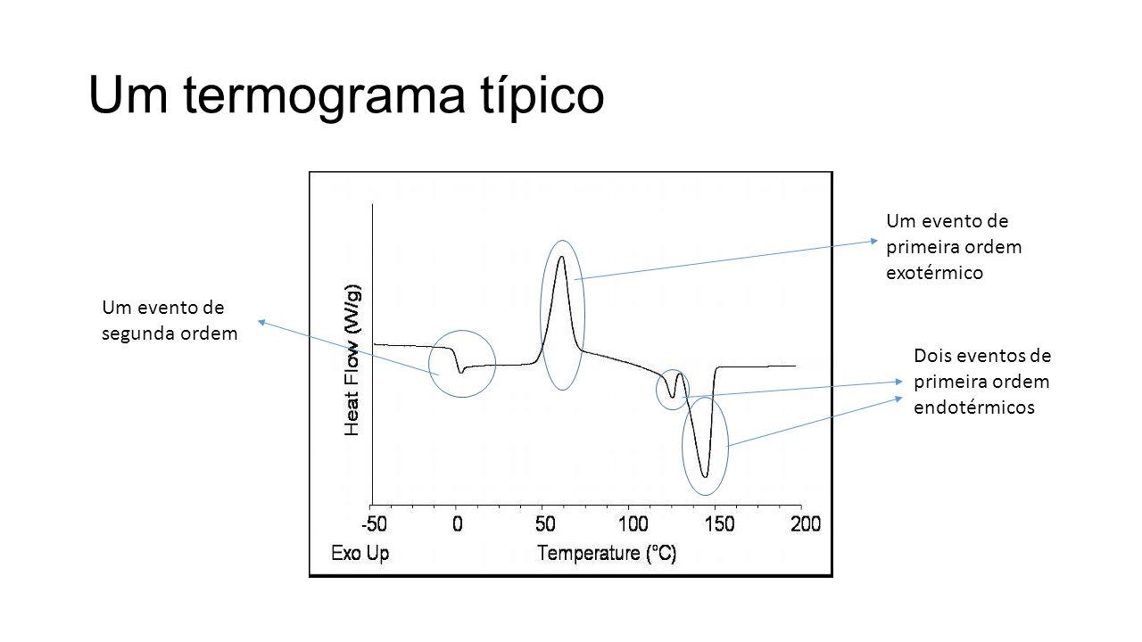 Um termograma típico Um evento de segunda ordem Um evento de primeira ordem exotérmico Dois eventos de primeira ordem endotérmicos