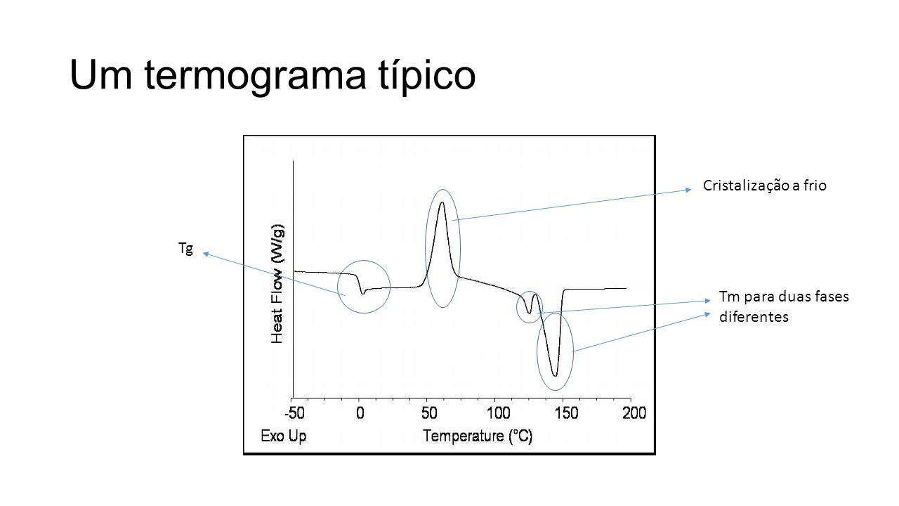Um termograma típico Tg Cristalização a frio Tm para duas fases diferentes