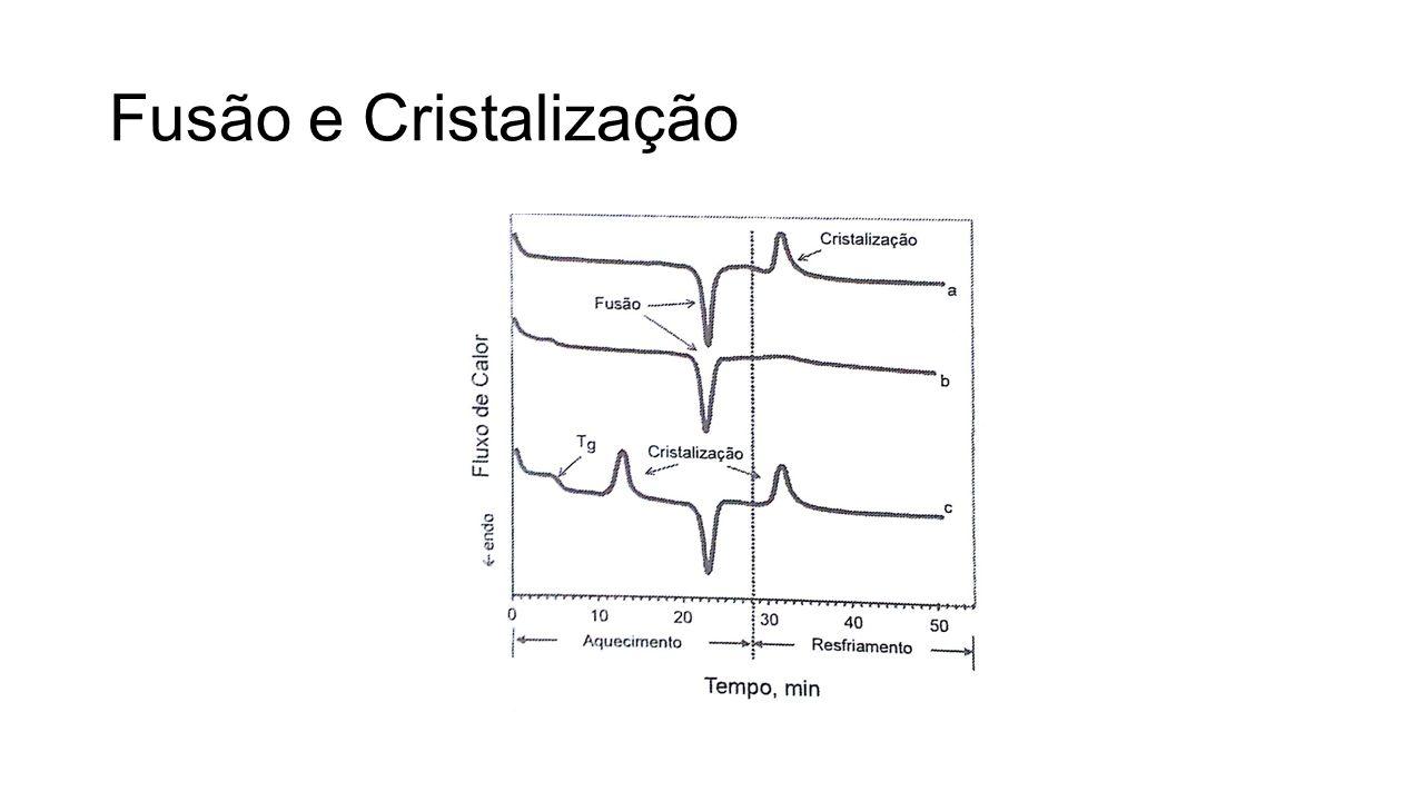 Fusão e Cristalização