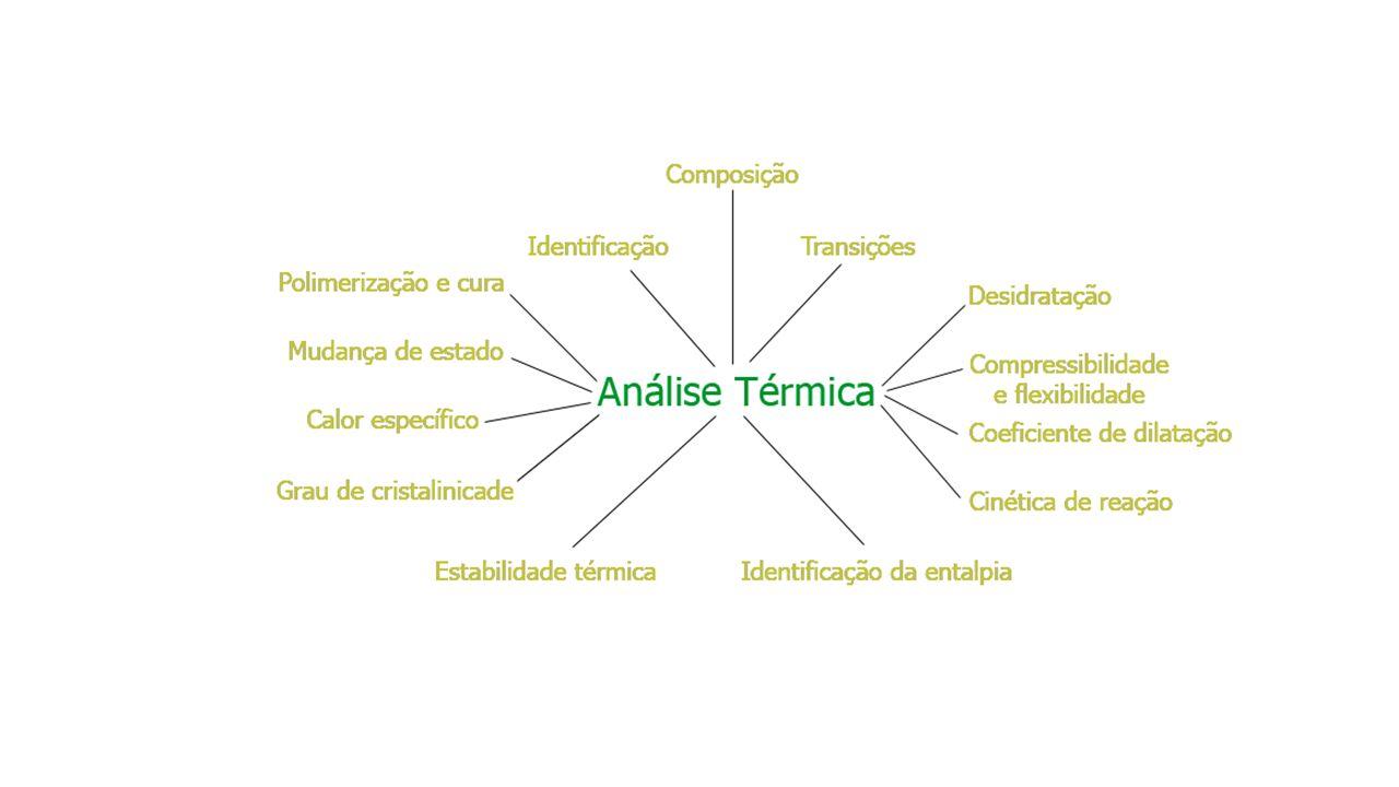 Técnicas mais importantes Termogravimetria (TG) - massa Análise térmica diferencial (DTA), Calorimetria diferencial exploratória (DSC) – fluxo de calor Termodilatometria (TD) – dimensões Análise Termomecânica (TMA) e Análise Termomecânica Dinâmica (DMA ou DTMA) – propriedades mecânicas