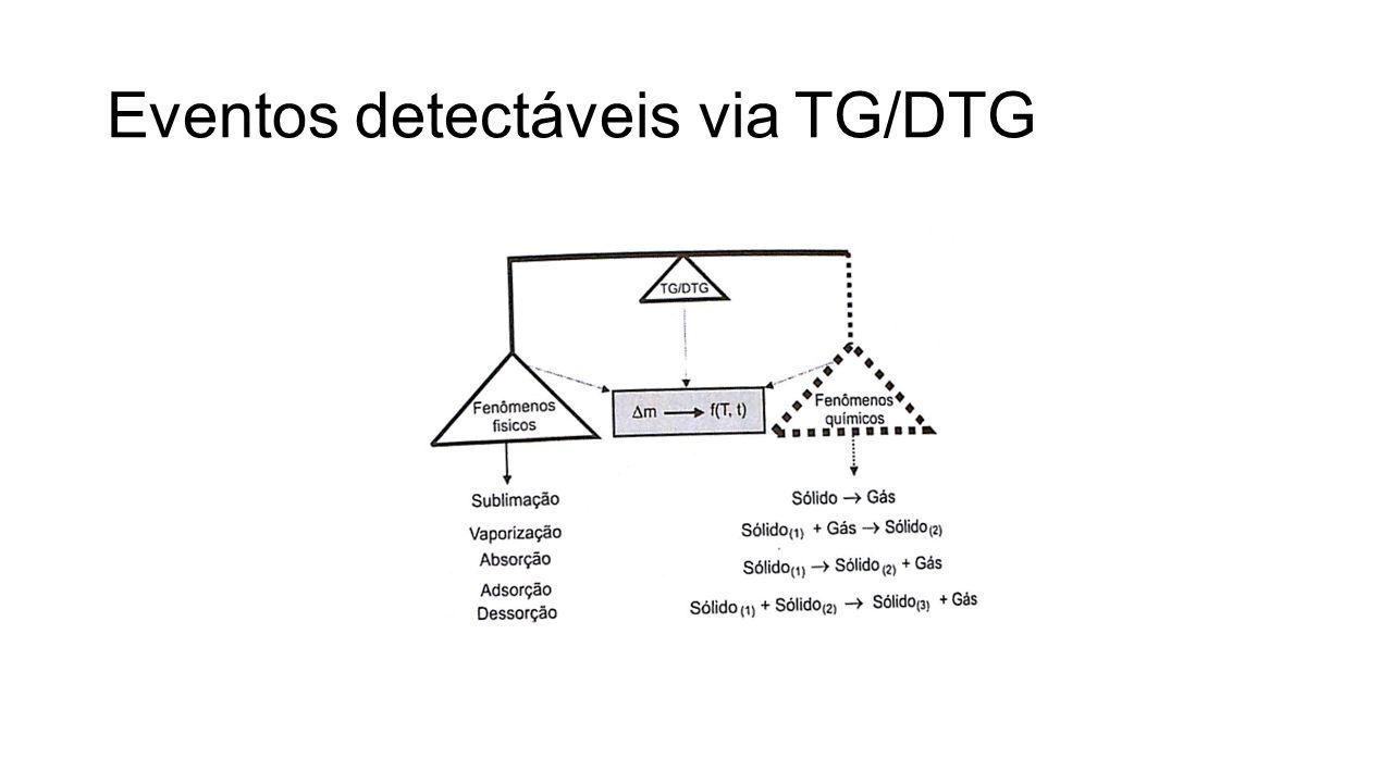 Fatores importantes na TG e na DTG Razão de aquecimento Atmosfera do forno Cadinho Massa da amostra Granulometria da amostra