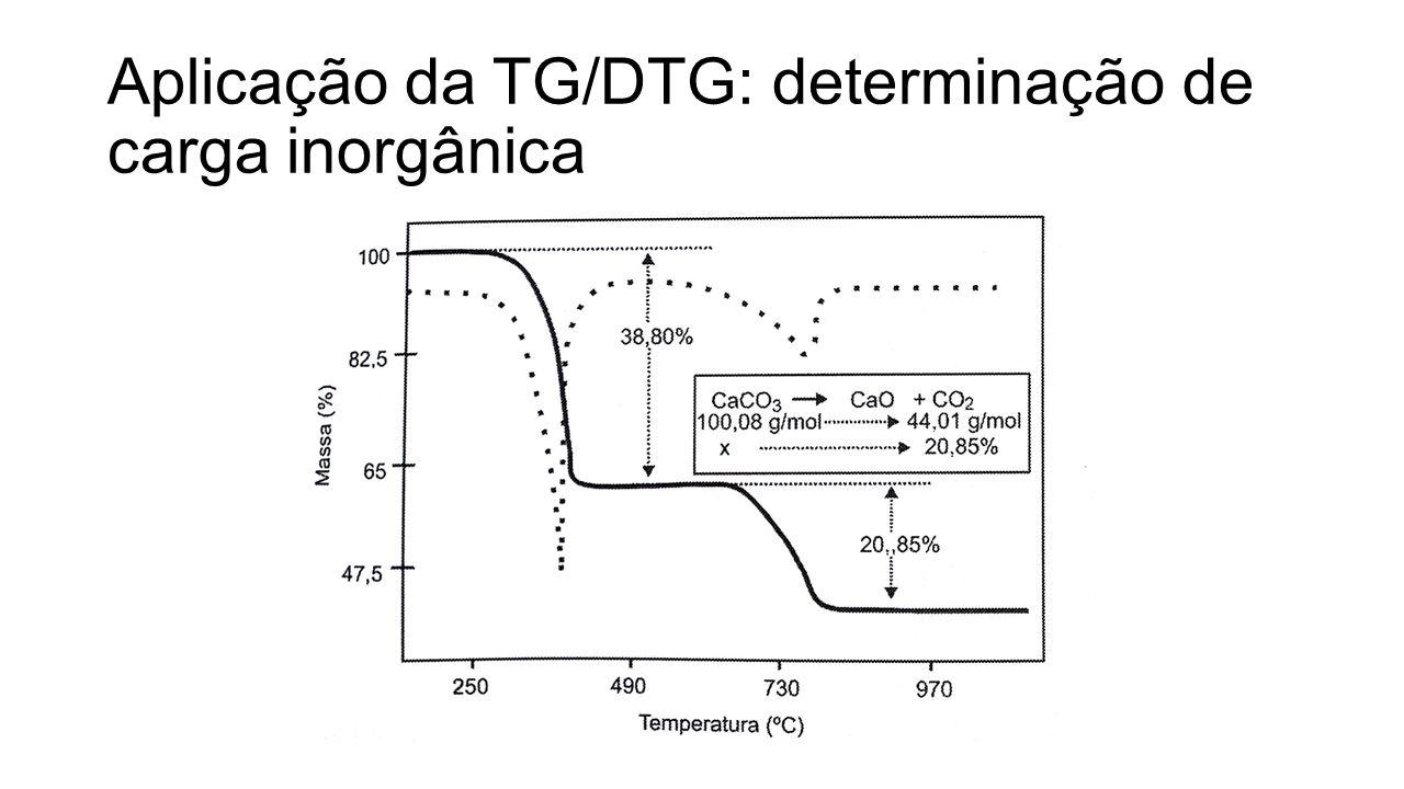 Aplicação da TG/DTG: determinação de carga inorgânica