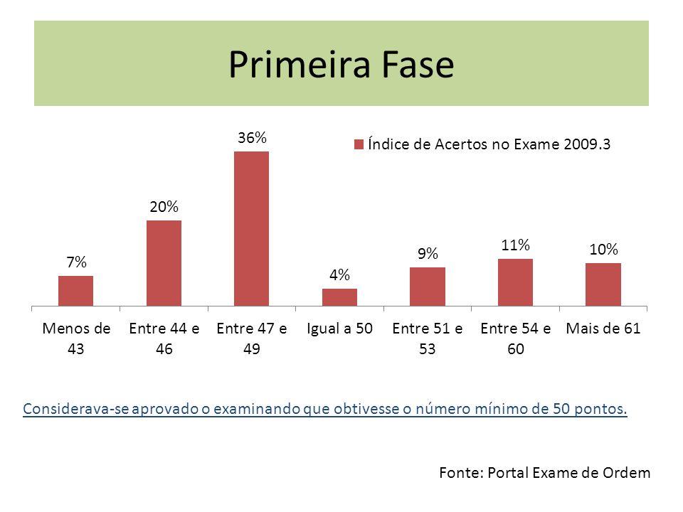 Primeira Fase Fonte: Portal Exame de Ordem Considerava-se aprovado o examinando que obtivesse o número mínimo de 50 pontos.