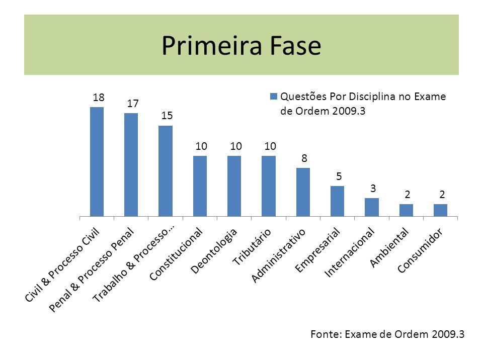 Primeira Fase Fonte: Exame de Ordem 2010.3