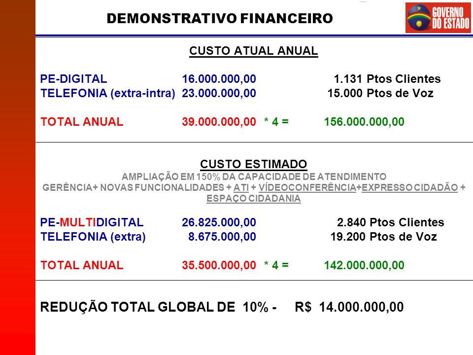 DEMONSTRATIVO FINANCEIRO CUSTO ATUAL ANUAL PE-DIGITAL16.000.000,00 1.131 Ptos Clientes TELEFONIA (extra-intra) 23.000.000,00 15.000 Ptos de Voz TOTAL ANUAL39.000.000,00 * 4 = 156.000.000,00 CUSTO ESTIMADO AMPLIAÇÃO EM 150% DA CAPACIDADE DE ATENDIMENTO GERÊNCIA+ NOVAS FUNCIONALIDADES + ATI + VÍDEOCONFERÊNCIA+EXPRESSO CIDADÃO + ESPAÇO CIDADANIA PE-MULTIDIGITAL26.825.000,00 2.840 Ptos Clientes TELEFONIA (extra) 8.675.000,00 19.200 Ptos de Voz TOTAL ANUAL35.500.000,00 * 4 = 142.000.000,00 REDUÇÃO TOTAL GLOBAL DE 10% - R$ 14.000.000,00
