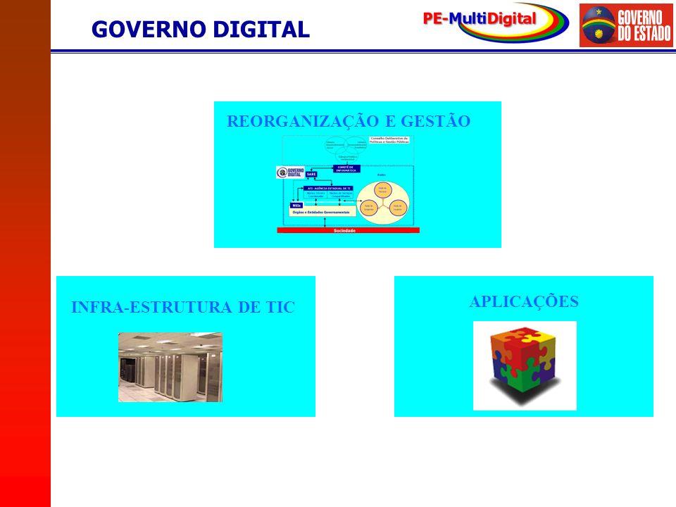 Fonte: ATI REORGANIZAÇÃO E GESTÃO APLICAÇÕES INFRA-ESTRUTURA DE TIC GOVERNO DIGITAL