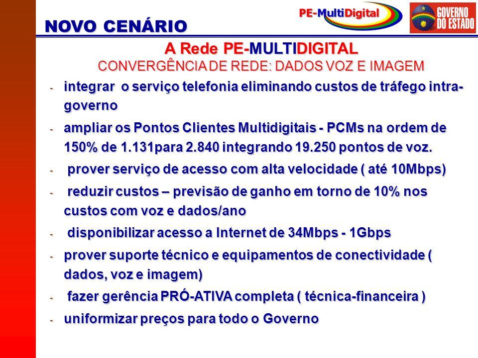 A Rede PE-MULTIDIGITAL CONVERGÊNCIA DE REDE: DADOS VOZ E IMAGEM - integrar o serviço telefonia eliminando custos de tráfego intra- governo - ampliar os Pontos Clientes Multidigitais - PCMs na ordem de 150% de 1.131para 2.840 integrando 19.250 pontos de voz.