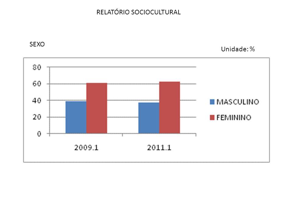 RELATÓRIO SOCIOCULTURAL SEXO Unidade: %