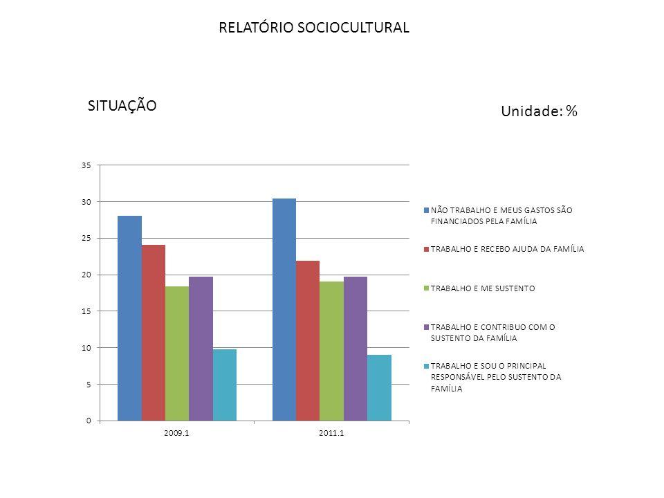 RELATÓRIO SOCIOCULTURAL SITUAÇÃO Unidade: %