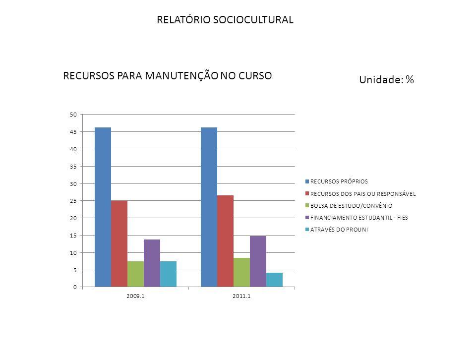 RELATÓRIO SOCIOCULTURAL RECURSOS PARA MANUTENÇÃO NO CURSO Unidade: %