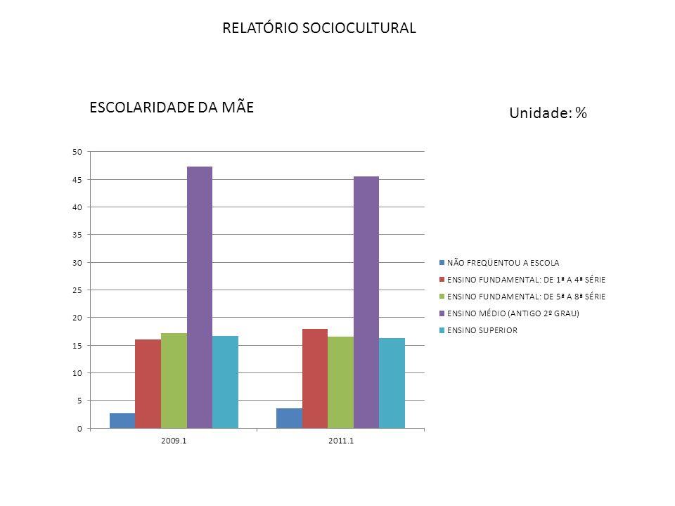 RELATÓRIO SOCIOCULTURAL ESCOLARIDADE DA MÃE Unidade: %