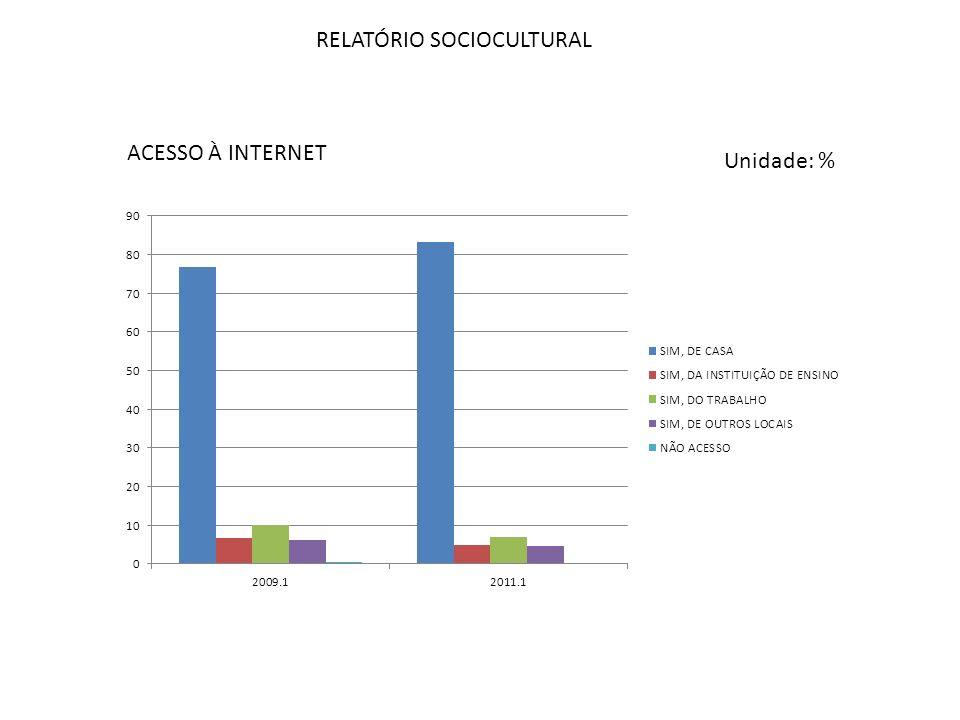 RELATÓRIO SOCIOCULTURAL ACESSO À INTERNET Unidade: %