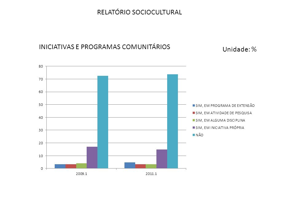 RELATÓRIO SOCIOCULTURAL INICIATIVAS E PROGRAMAS COMUNITÁRIOS Unidade: %