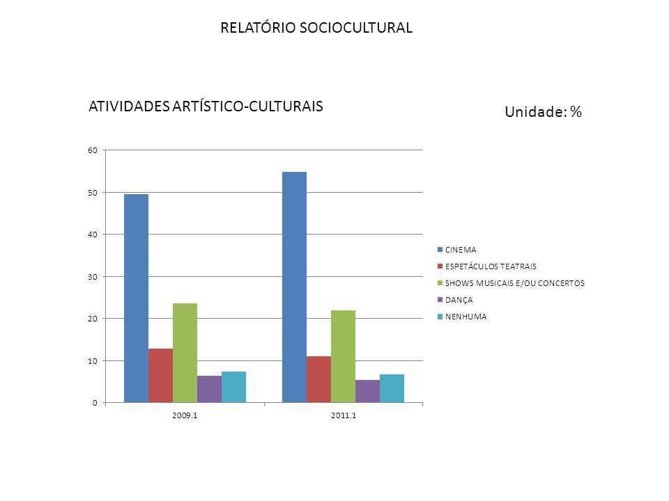 RELATÓRIO SOCIOCULTURAL ATIVIDADES ARTÍSTICO-CULTURAIS Unidade: %