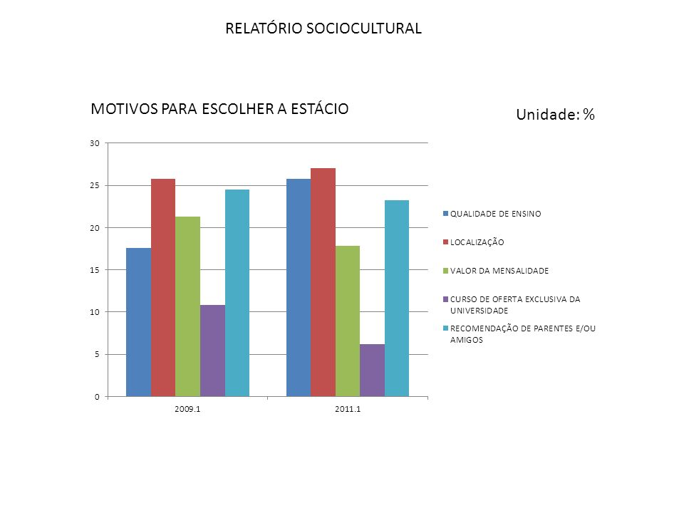 RELATÓRIO SOCIOCULTURAL MOTIVOS PARA ESCOLHER A ESTÁCIO Unidade: %