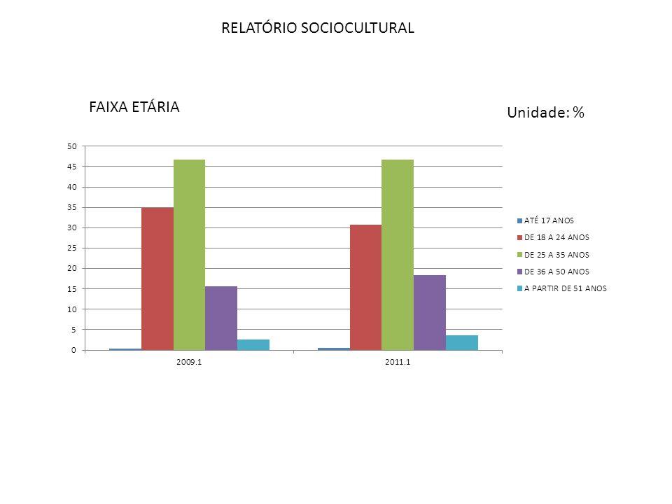 RELATÓRIO SOCIOCULTURAL ESTADO CIVIL Unidade: %