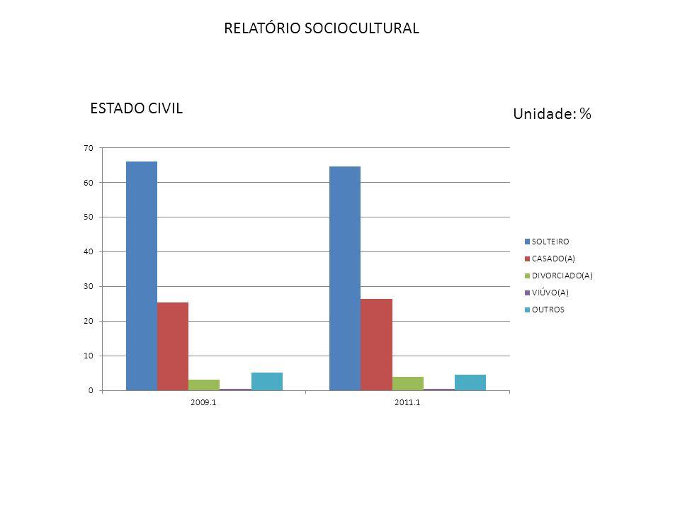 RELATÓRIO SOCIOCULTURAL COR Unidade: %