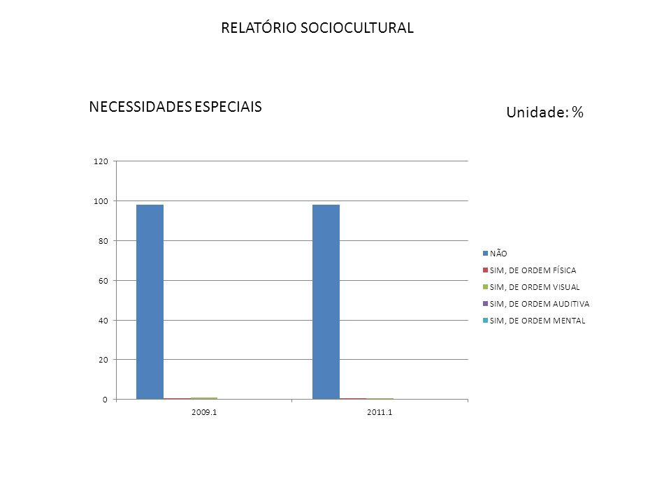 RELATÓRIO SOCIOCULTURAL NECESSIDADES ESPECIAIS Unidade: %