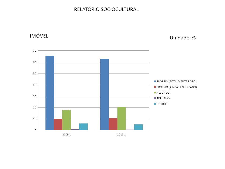 RELATÓRIO SOCIOCULTURAL IMÓVEL Unidade: %
