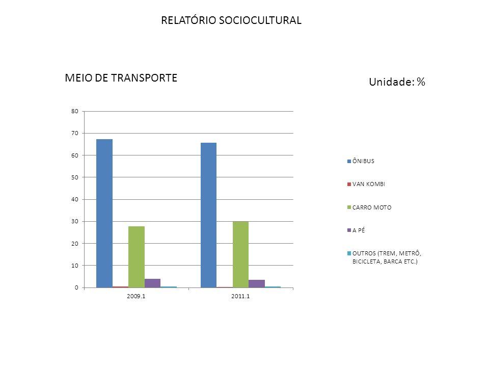 RELATÓRIO SOCIOCULTURAL MEIO DE TRANSPORTE Unidade: %