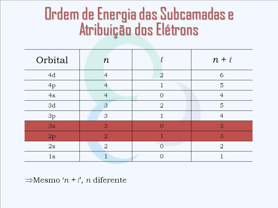 Ordem de Energia das Subcamadas e Atribuição dos Elétrons Orbital n l n + l 4d426 4p415 4s404 3d325 3p314 3s303 2p213 2s202 1s101 Mesmo n + l, n difer