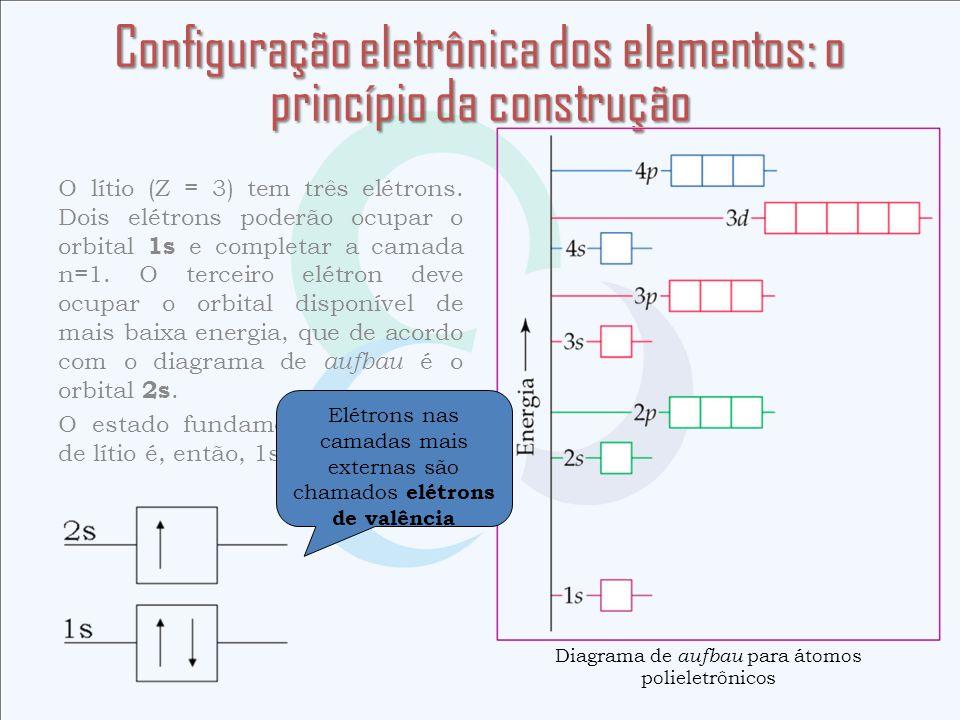 O lítio (Z = 3) tem três elétrons. Dois elétrons poderão ocupar o orbital 1s e completar a camada n=1. O terceiro elétron deve ocupar o orbital dispon