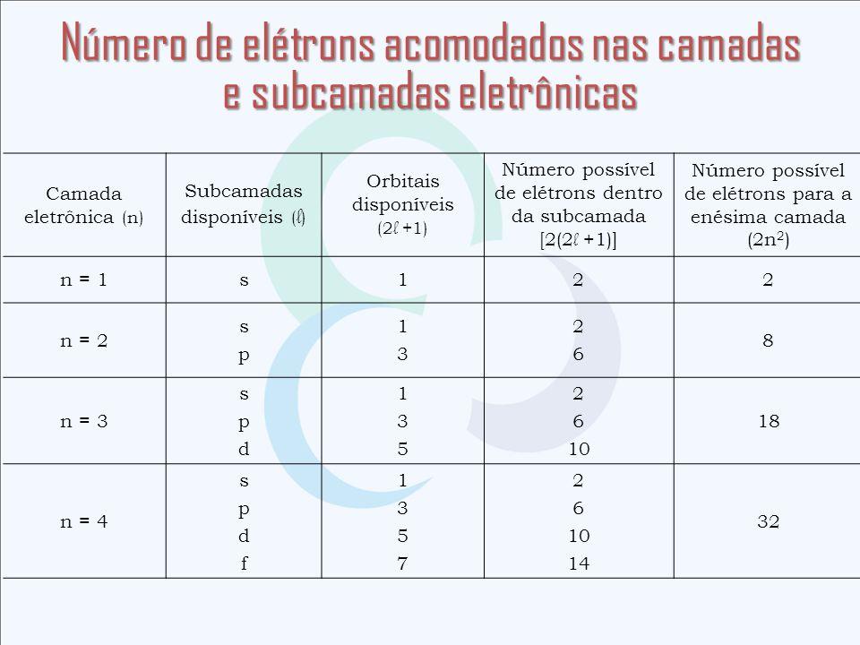 Número de elétrons acomodados nas camadas e subcamadas eletrônicas Camada eletrônica (n) Subcamadas disponíveis ( l ) Orbitais disponíveis (2 l +1) Nú