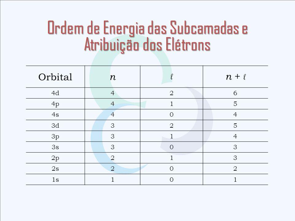 Orbital n l n + l 4d426 4p415 4s404 3d325 3p314 3s303 2p213 2s202 1s101
