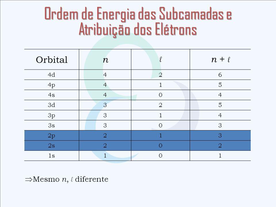 Ordem de Energia das Subcamadas e Atribuição dos Elétrons Orbital n l n + l 4d426 4p415 4s404 3d325 3p314 3s303 2p213 2s202 1s101 Mesmo n, l diferente