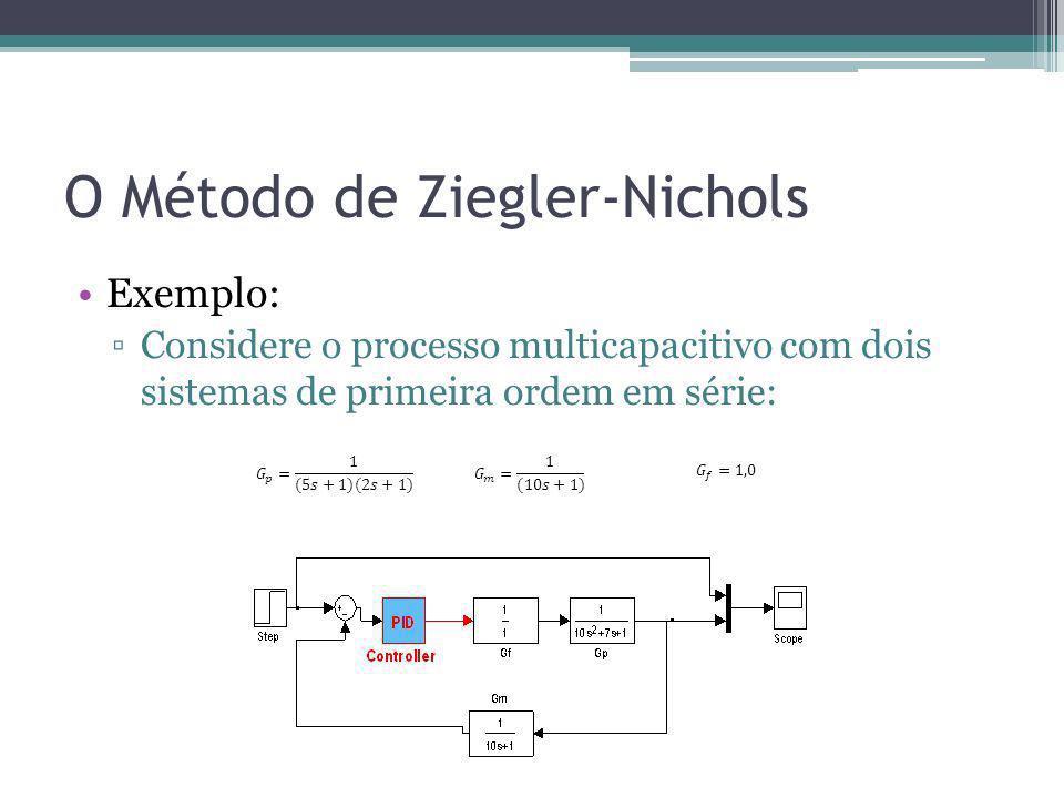 O Método de Ziegler-Nichols Exemplo: Considere o processo multicapacitivo com dois sistemas de primeira ordem em série: