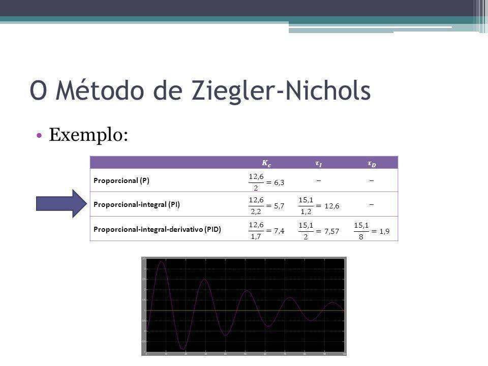 O Método de Ziegler-Nichols Exemplo: Proporcional (P)–– Proporcional-integral (PI)– Proporcional-integral-derivativo (PID)