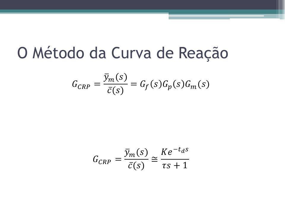 O Método da Curva de Reação