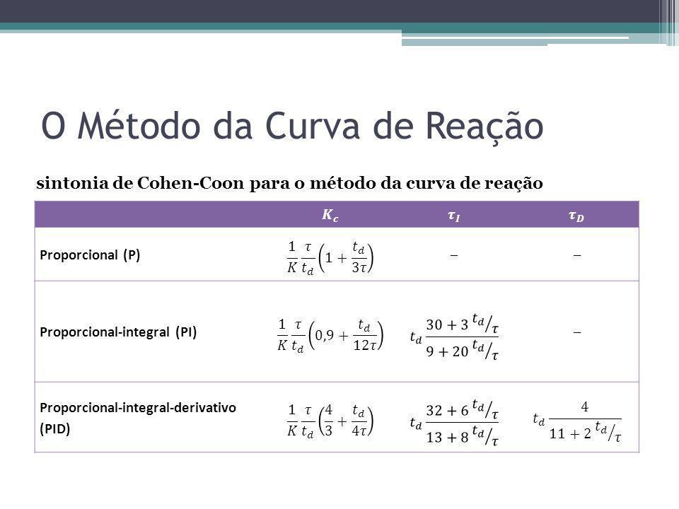 Proporcional (P)–– Proporcional-integral (PI)– Proporcional-integral-derivativo (PID) sintonia de Cohen-Coon para o método da curva de reação